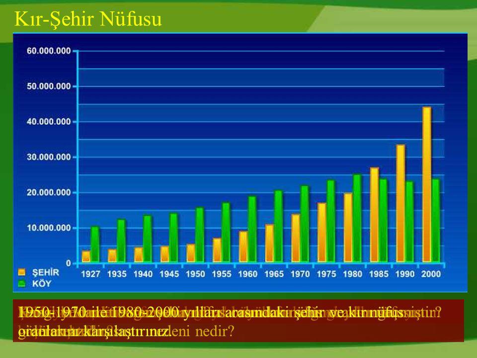 Kır-Şehir Nüfusu Türkiye de şehir nüfusu hangi yıldan sonra oran olarak artmaya başlamıştır.