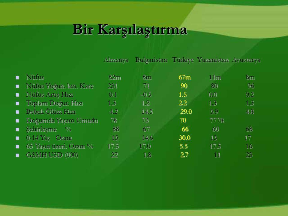 Bir Karşılaştırma Almanya Bulgaristan Türkiye Yunanistan Avusturya Almanya Bulgaristan Türkiye Yunanistan Avusturya Nüfus 82m 8m 67m 11m8m Nüfus 82m 8m 67m 11m8m Nüfus Yoğun.