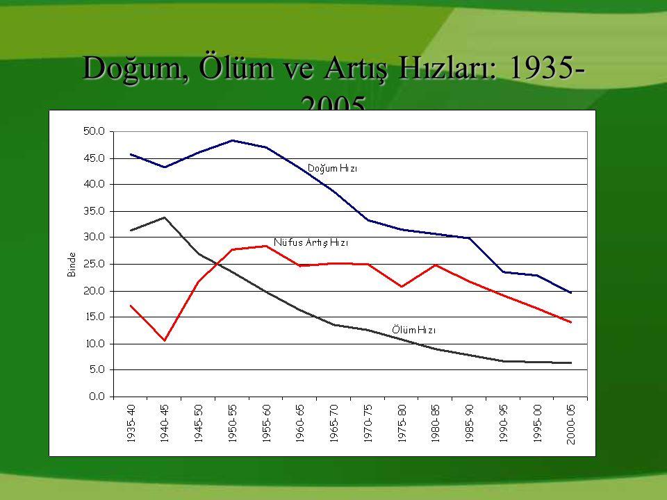 Doğum, Ölüm ve Artış Hızları: 1935- 2005