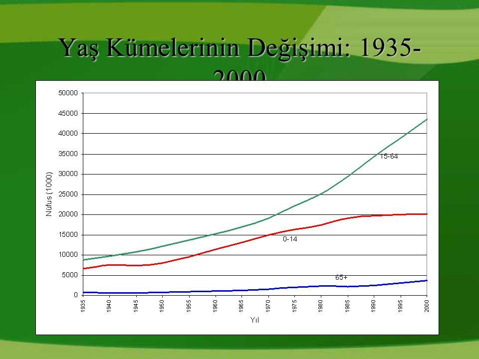 Yaş Kümelerinin Değişimi: 1935- 2000