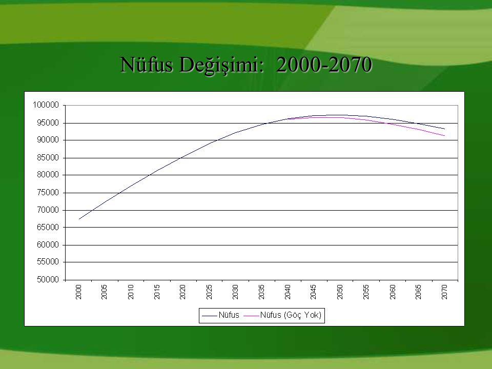 Nüfus Değişimi: 2000-2070