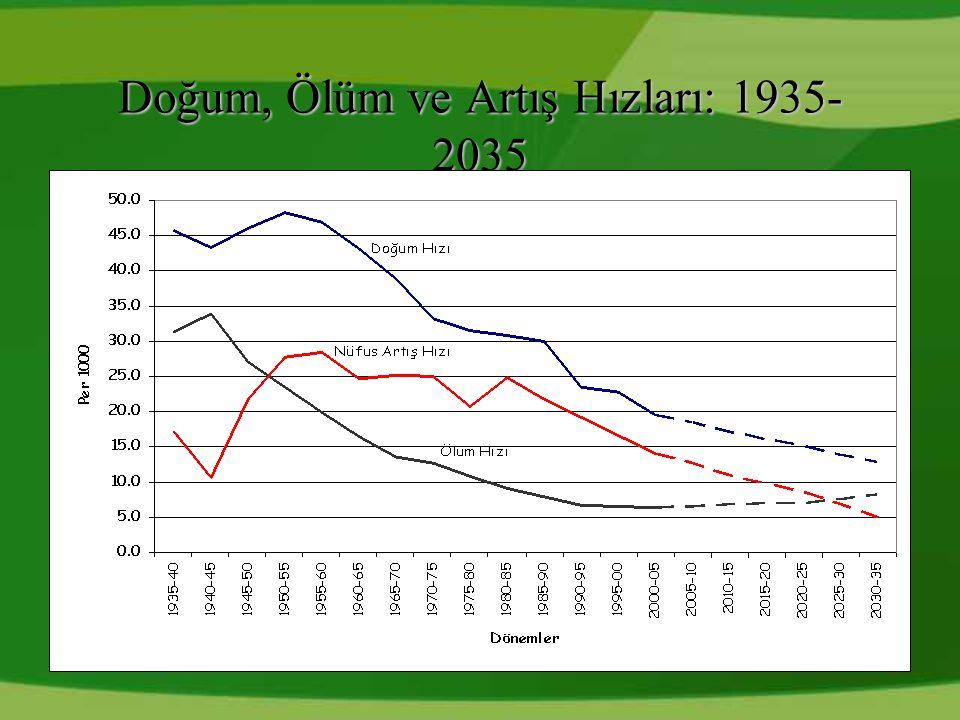 Doğum, Ölüm ve Artış Hızları: 1935- 2035