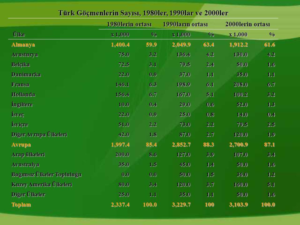 Türk Göçmenlerin Sayısı, 1980ler, 1990lar ve 2000ler 1980lerin ortası 1990ların ortası 2000lerin ortası Ülke x 1,000 % % % Almanya1,400.459.92,049.9 63.463.463.463.41,912.2 61.6 Avusturya75.03.2 136.4 4.2 130.04.2 Belçika72.53.179.52.450.01.6 Danimarka22.00.937.01.135.01.1 Fransa146.16.3198.96.1208.06.7 Hollanda156.46.7167.05.1100.23.2 İngiltere10.00.4 29.0 0.6 52.0 1.3 İsveç22.00.925.00.814.00.4 İsviçre51.02.273.02.279.52.5 Diğer Avrupa Ülkeleri 42.01.887.02.7 120.0 1.9 Avrupa1,997.485.4 2,852.7 88.3 2,700.9 87.1 Arap ülkeleri 200.08.6127.03.9107.03.4 Avustralya35.01.545.01.450.01.6 Bağımsız Ülkeler Topluluğu 0.00.050.01.536.0 1.2 Kuzey Amerika Ülkeleri 80.03.4120.03.7 160.0 5.15.15.15.1 Diğer Ülkeler 25.01.135.01.1 50.0 1.6 Toplam2,337.4100.0 3,229.7 100 3,103.9 100.0