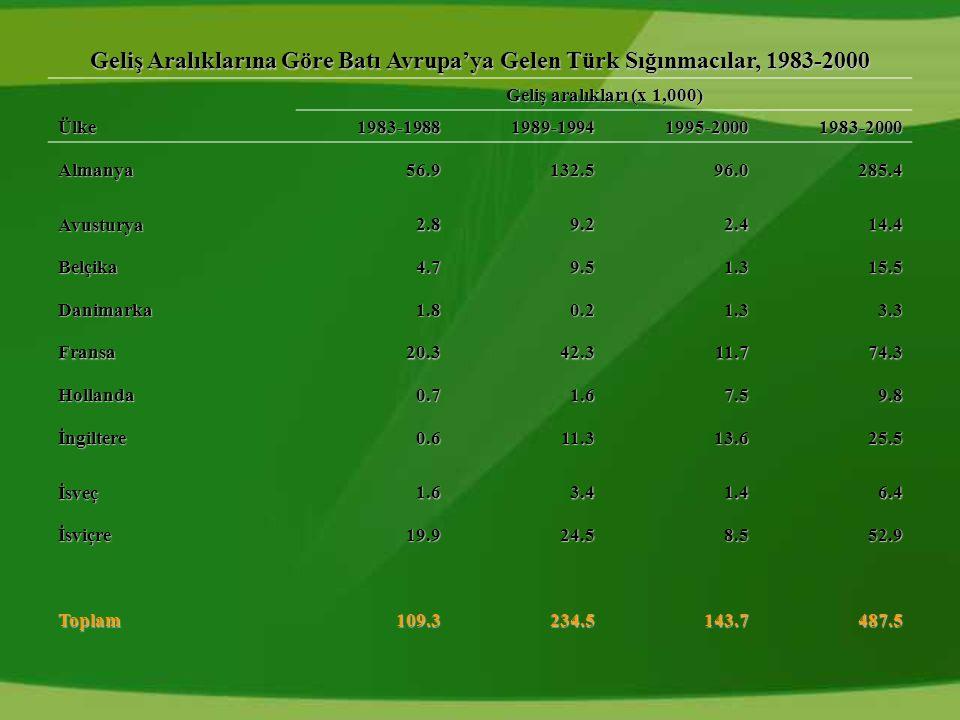 Geliş Aralıklarına Göre Batı Avrupa'ya Gelen Türk Sığınmacılar, 1983-2000 Geliş aralıkları (x 1,000) Ülke1983-19881989-19941995-20001983-2000 Almanya56.9132.596.0285.4 Avusturya2.89.22.414.4 Belçika4.79.51.315.5 Danimarka1.80.21.33.3 Fransa20.342.311.774.3 Hollanda0.71.67.59.8 İngiltere0.611.313.625.5 İsveç1.63.41.46.4 İsviçre19.924.58.552.9 Toplam109.3234.5143.7487.5