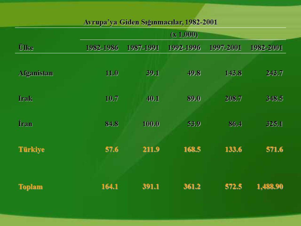 Avrupa'ya Giden Sığınmacılar, 1982-2001 (x 1,000) (x 1,000) Ülke1982-19861987-19911992-19961997-20011982-2001 Afganistan11.039.149.8143.8243.7 Irak10.740.189.0208.7348.5 İran84.8100.053.986.4325.1 Türkiye57.6211.9168.5133.6571.6 Toplam164.1391.1361.2572.51,488.90
