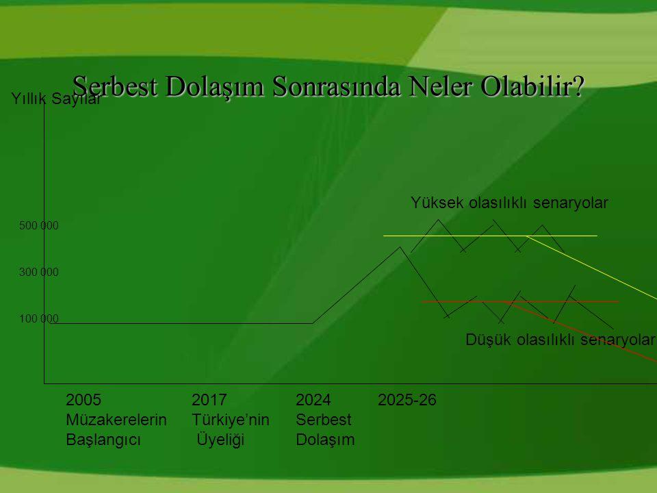2005 Müzakerelerin Başlangıcı 2017 Türkiye'nin Üyeliği 2024 Serbest Dolaşım 2025-26 Yüksek olasılıklı senaryolar Düşük olasılıklı senaryolar Serbest Dolaşım Sonrasında Neler Olabilir.