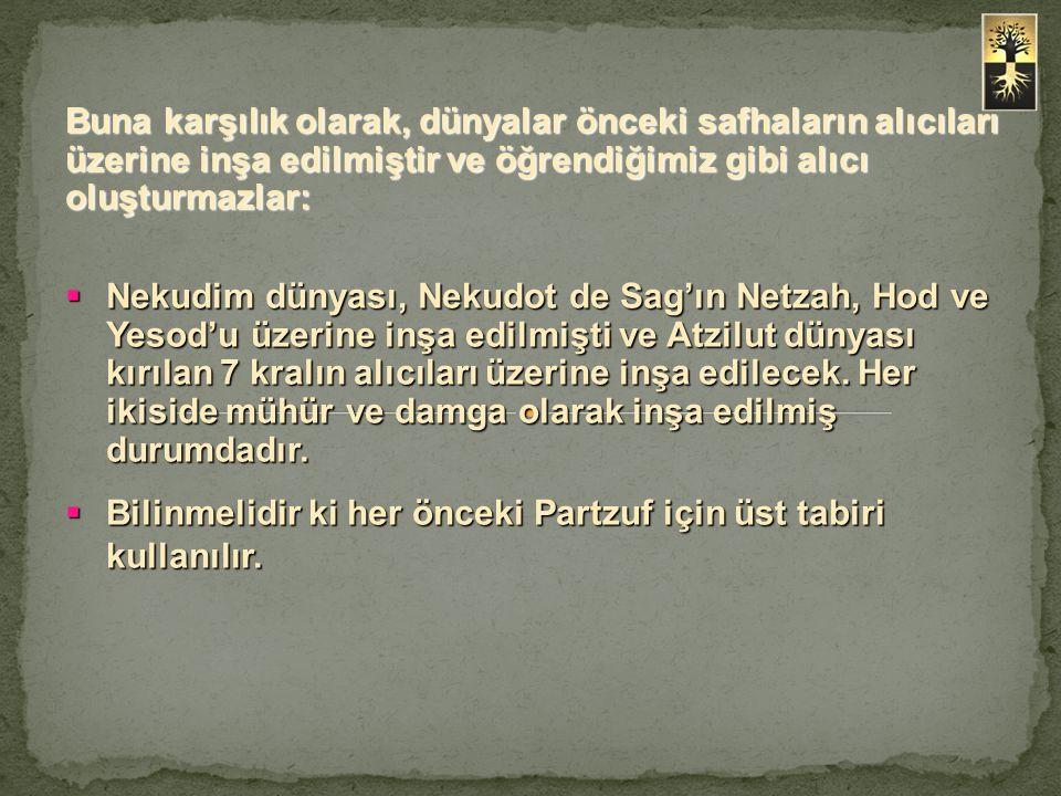  Nekudim dünyası, Nekudot de Sag'ın Netzah, Hod ve Yesod'u üzerine inşa edilmişti ve Atzilut dünyası kırılan 7 kralın alıcıları üzerine inşa edilecek