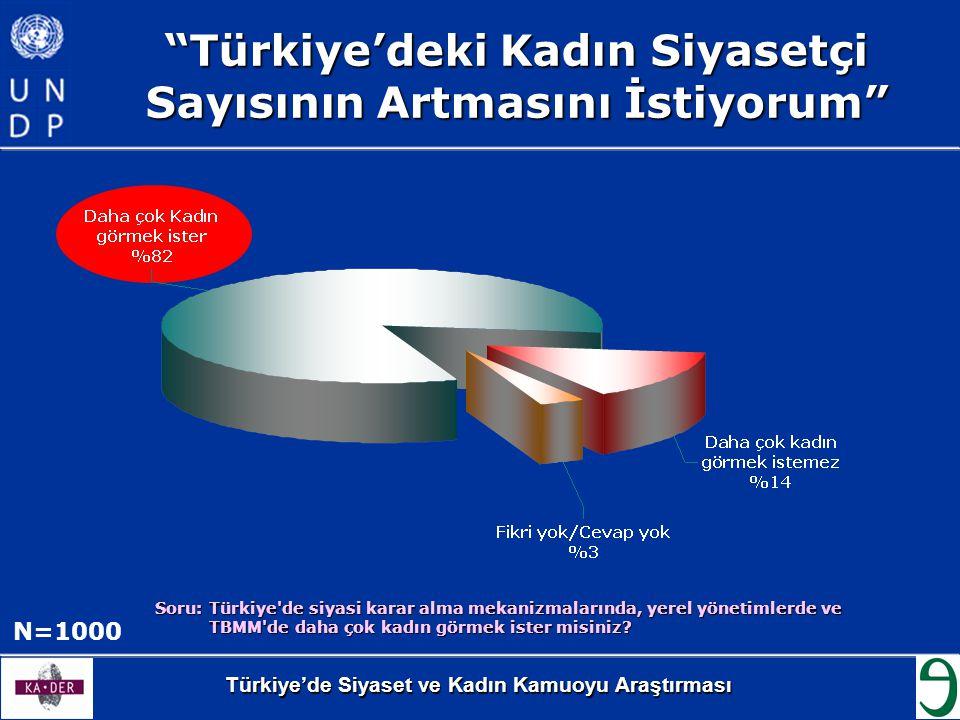 """Türkiye'de Siyaset ve Kadın Kamuoyu Araştırması """"Türkiye'deki Kadın Siyasetçi Sayısının Artmasını İstiyorum"""" N=1000 Soru: Türkiye'de siyasi karar alma"""