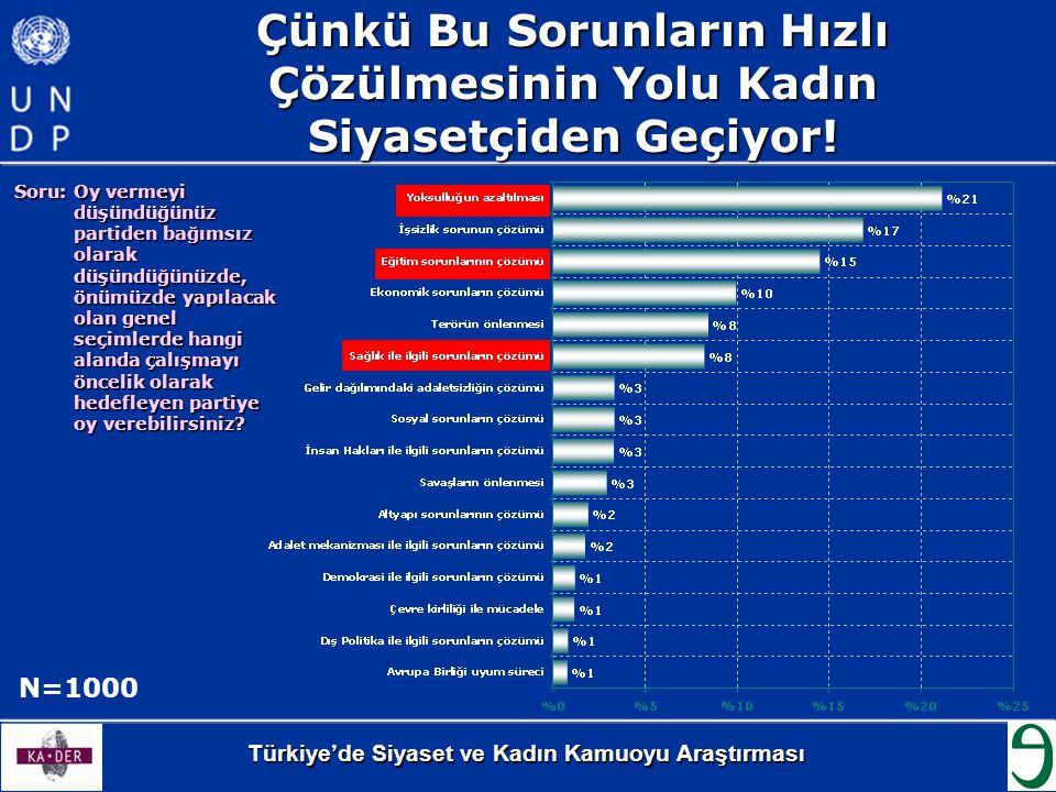 Türkiye'de Siyaset ve Kadın Kamuoyu Araştırması Çünkü Bu Sorunların Hızlı Çözülmesinin Yolu Kadın Siyasetçiden Geçiyor! Soru: Oy vermeyi düşündüğünüz