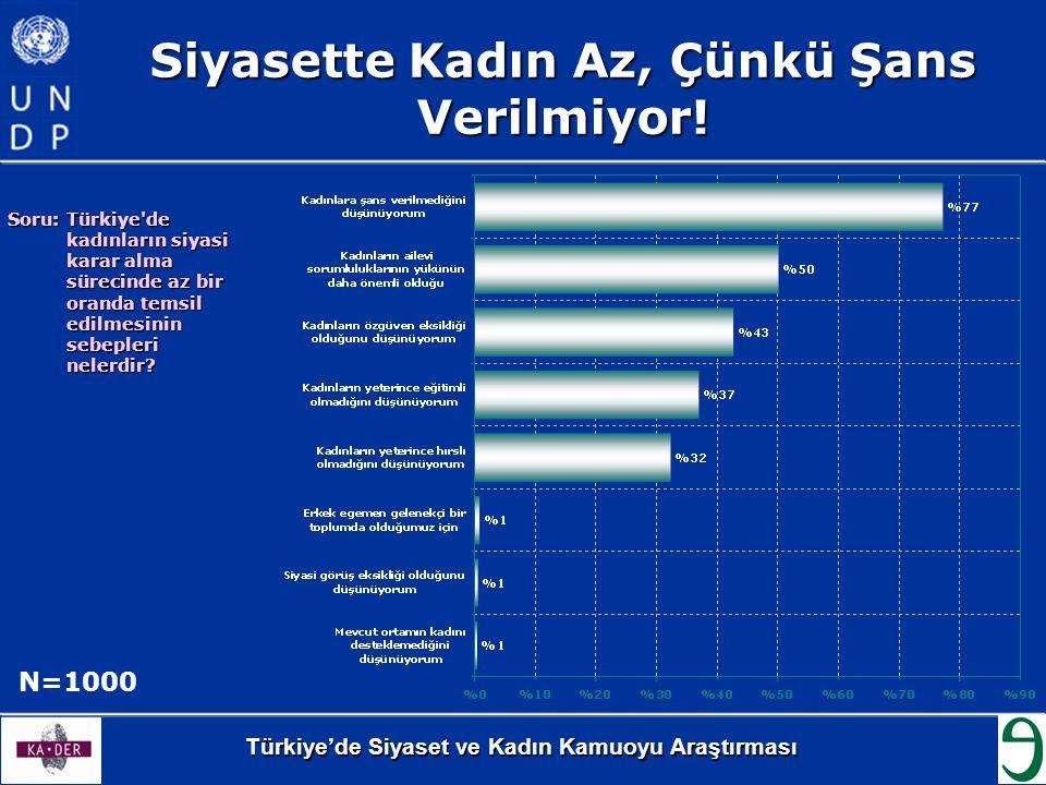 Türkiye'de Siyaset ve Kadın Kamuoyu Araştırması Siyasette Kadın Az, Çünkü Şans Verilmiyor! Soru: Türkiye'de kadınların siyasi karar alma sürecinde az