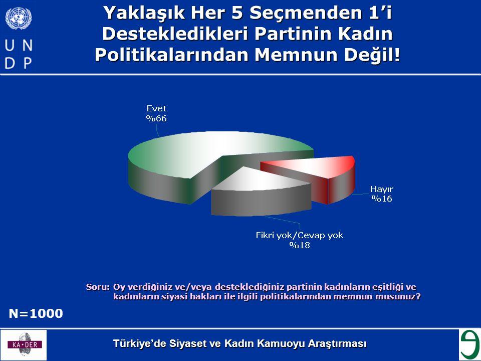 Türkiye'de Siyaset ve Kadın Kamuoyu Araştırması Yaklaşık Her 5 Seçmenden 1'i Destekledikleri Partinin Kadın Politikalarından Memnun Değil! Soru: Oy ve