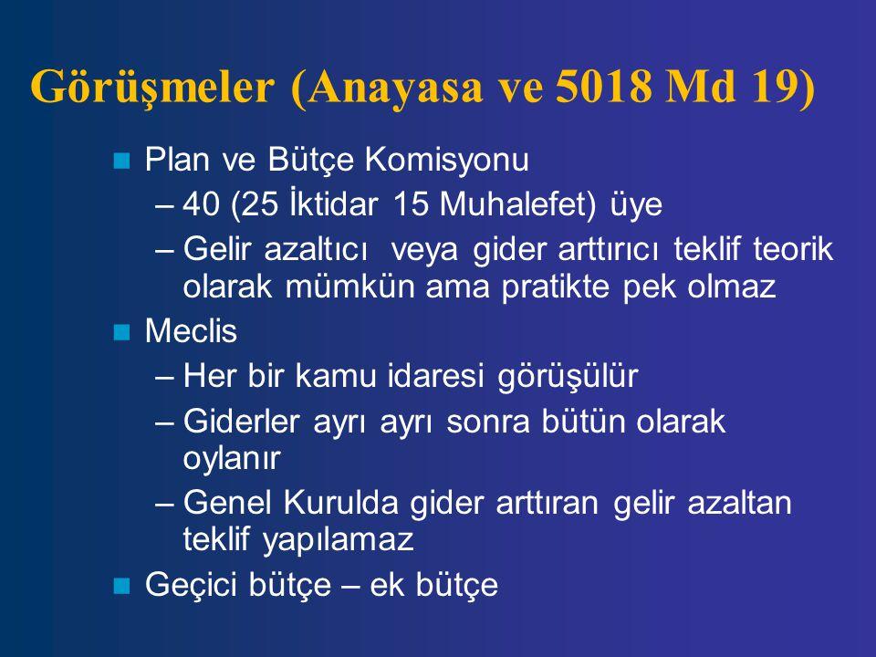 Görüşmeler (Anayasa ve 5018 Md 19) Plan ve Bütçe Komisyonu –40 (25 İktidar 15 Muhalefet) üye –Gelir azaltıcı veya gider arttırıcı teklif teorik olarak