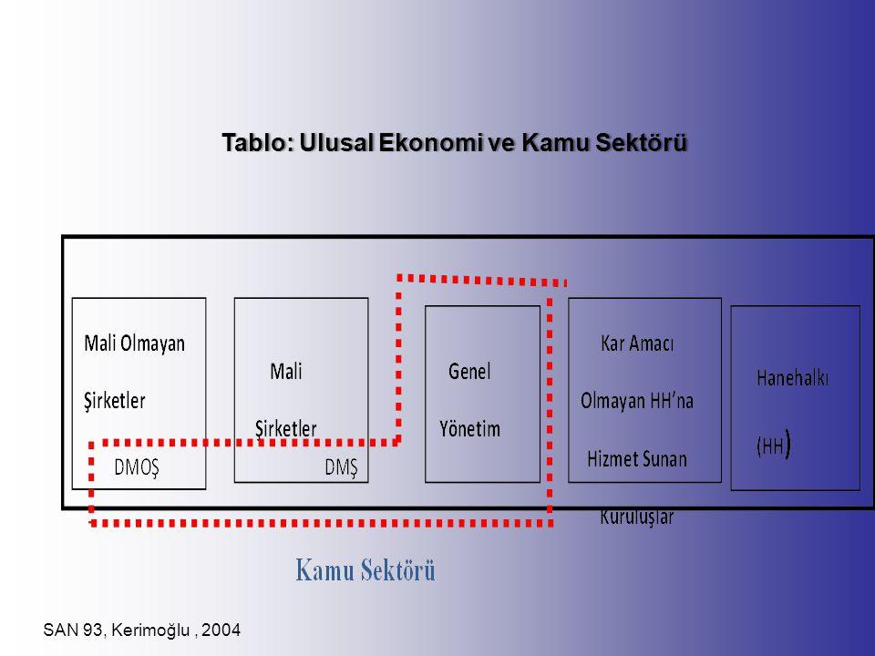 Tablo: Ulusal Ekonomi ve Kamu SektörüTablo: Ulusal Ekonomi ve Kamu Sektörü SAN 93, Kerimoğlu, 2004