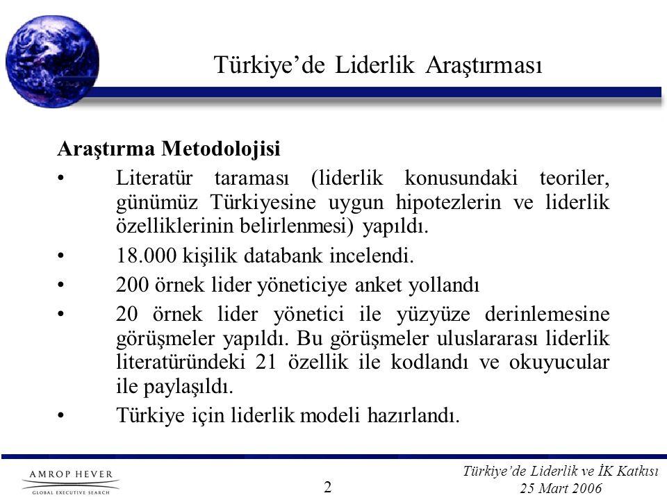 Türkiye'de Liderlik ve İK Katkısı 25 Mart 2006 Türkiye'de Liderlik Araştırması Araştırma Metodolojisi Literatür taraması (liderlik konusundaki teoriler, günümüz Türkiyesine uygun hipotezlerin ve liderlik özelliklerinin belirlenmesi) yapıldı.