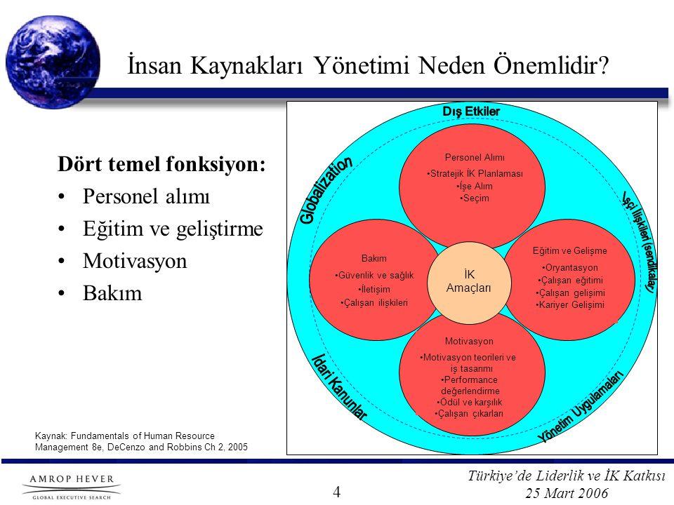 Türkiye'de Liderlik ve İK Katkısı 25 Mart 2006 İnsan Kaynakları Yönetimi Neden Önemlidir.