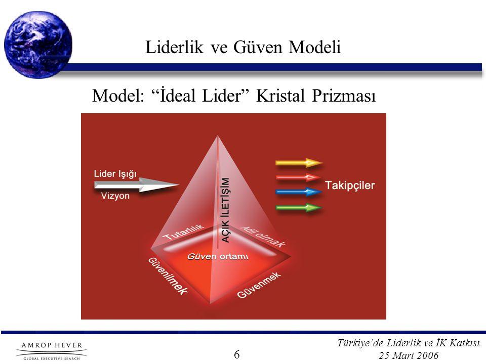 Türkiye'de Liderlik ve İK Katkısı 25 Mart 2006 Liderlik ve Güven Modeli Model: İdeal Lider Kristal Prizması 6