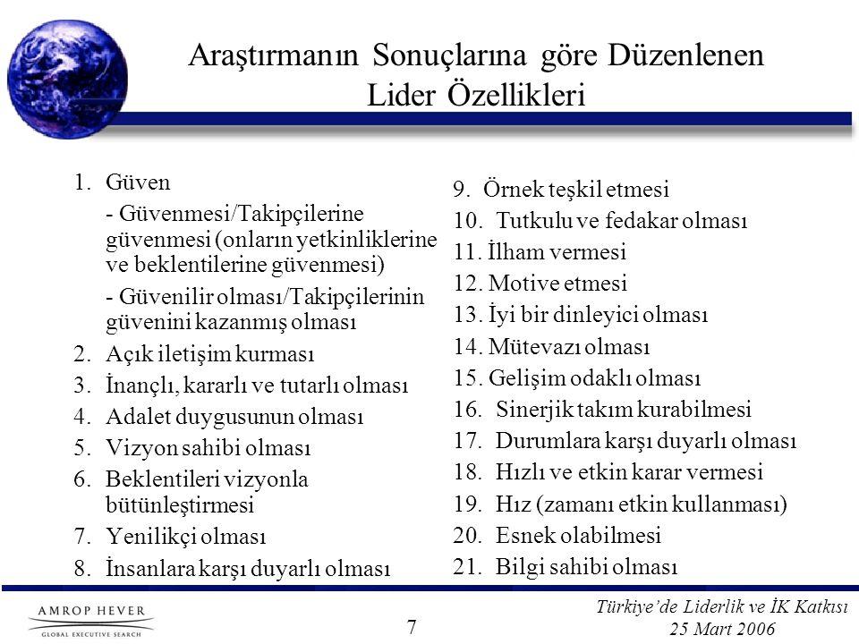 Türkiye'de Liderlik ve İK Katkısı 25 Mart 2006 Araştırmanın Sonuçlarına göre Düzenlenen Lider Özellikleri 1.Güven - Güvenmesi/Takipçilerine güvenmesi (onların yetkinliklerine ve beklentilerine güvenmesi) - Güvenilir olması/Takipçilerinin güvenini kazanmış olması 2.Açık iletişim kurması 3.İnançlı, kararlı ve tutarlı olması 4.Adalet duygusunun olması 5.Vizyon sahibi olması 6.Beklentileri vizyonla bütünleştirmesi 7.Yenilikçi olması 8.İnsanlara karşı duyarlı olması 9.