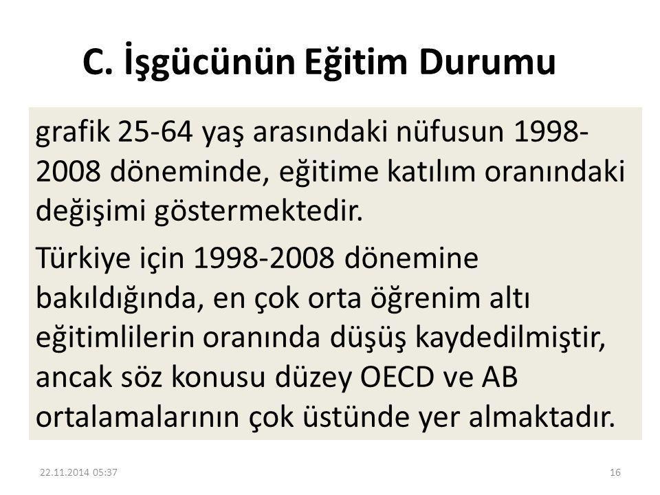 C. İşgücünün Eğitim Durumu grafik 25-64 yaş arasındaki nüfusun 1998- 2008 döneminde, eğitime katılım oranındaki değişimi göstermektedir. Türkiye için
