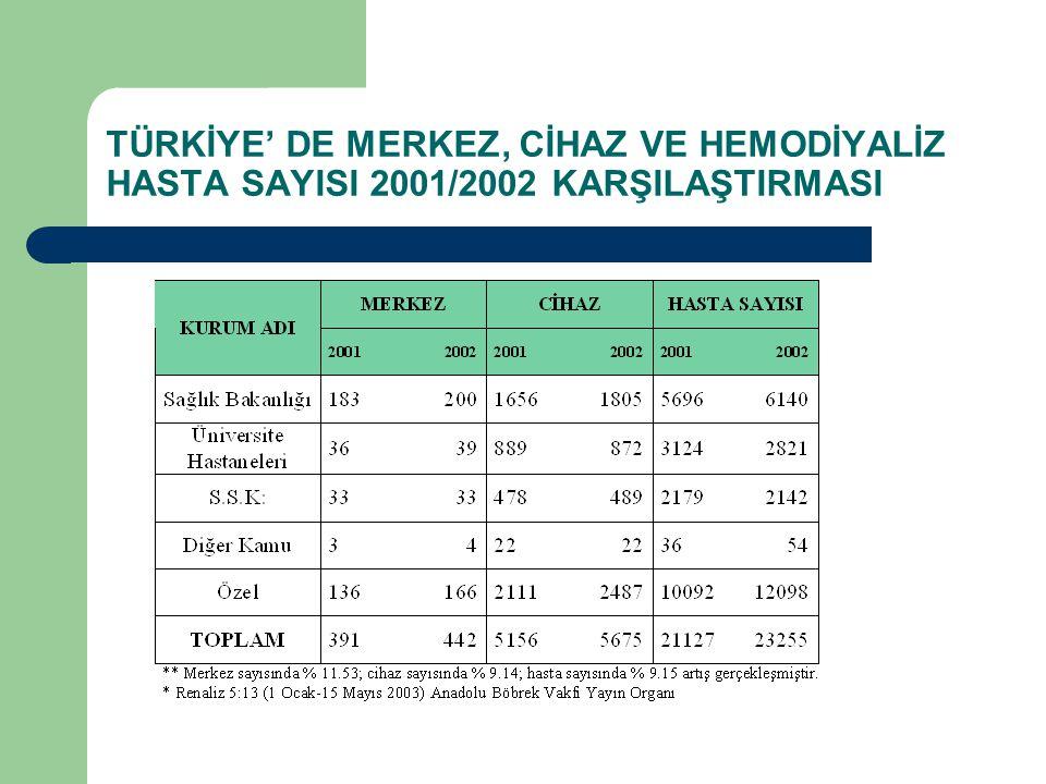 TÜRKİYE' DE MERKEZ, CİHAZ VE HEMODİYALİZ HASTA SAYISI 2001/2002 KARŞILAŞTIRMASI