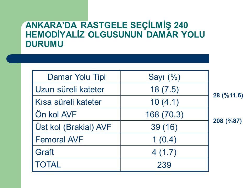 ANKARA'DA RASTGELE SEÇİLMİŞ 240 HEMODİYALİZ OLGUSUNUN DAMAR YOLU DURUMU Damar Yolu TipiSayı (%) Uzun süreli kateter 18 (7.5) Kısa süreli kateter 10 (4.1) Ön kol AVF 168 (70.3) Üst kol (Brakial) AVF 39 (16) Femoral AVF 1 (0.4) Graft 4 (1.7) TOTAL 239 28 (%11.6) 208 (%87)