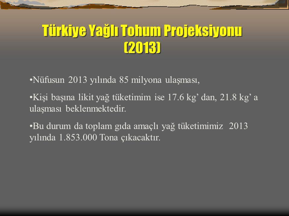Türkiye Yağlı Tohum Projeksiyonu (2013) Nüfusun 2013 yılında 85 milyona ulaşması, Kişi başına likit yağ tüketimim ise 17.6 kg' dan, 21.8 kg' a ulaşmas