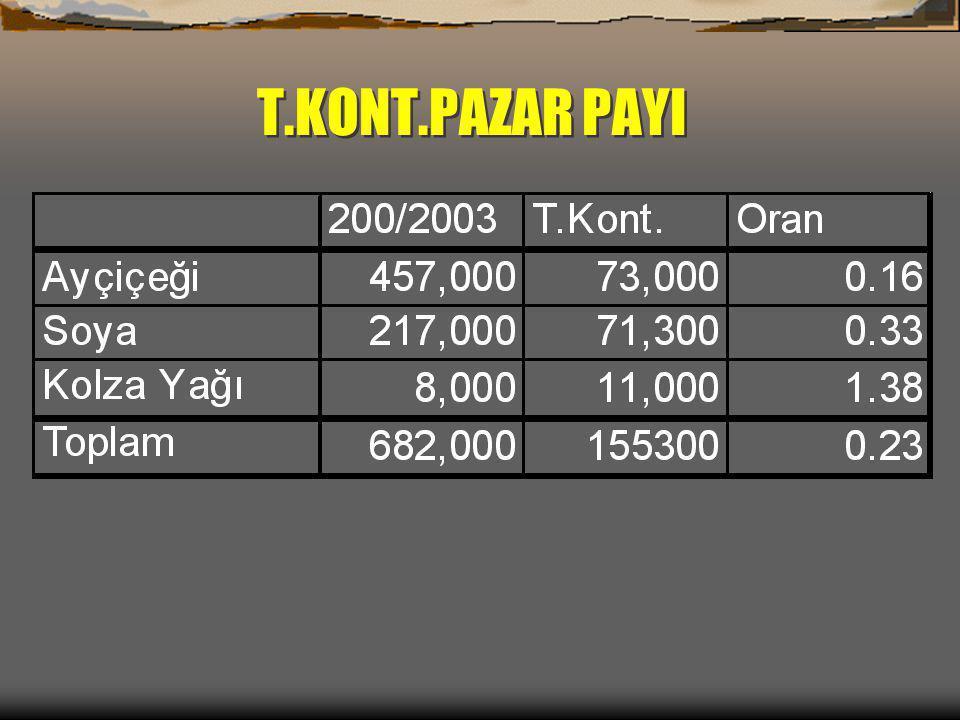 T.KONT.PAZAR PAYI