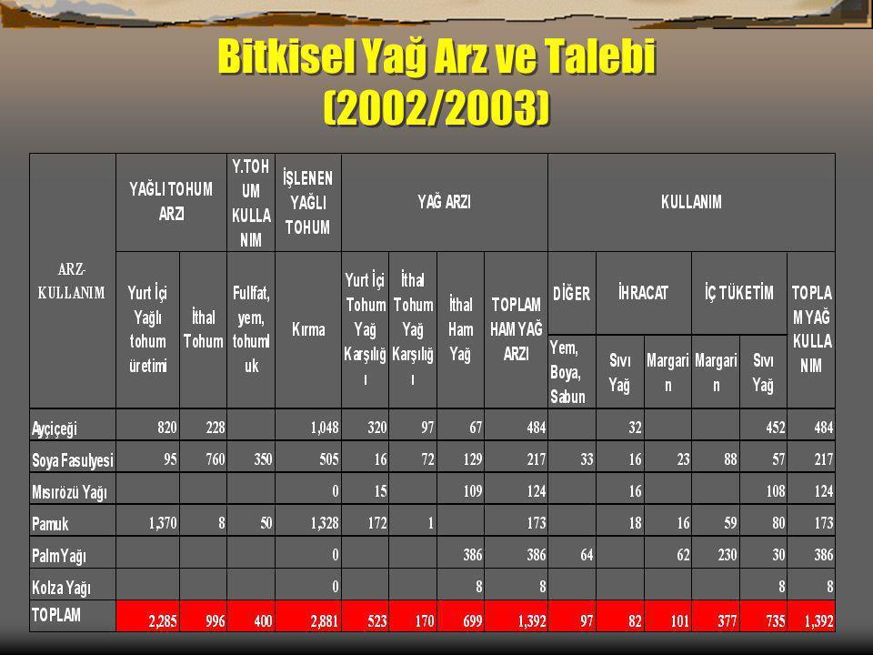 Bitkisel Yağ Arz ve Talebi (2002/2003)