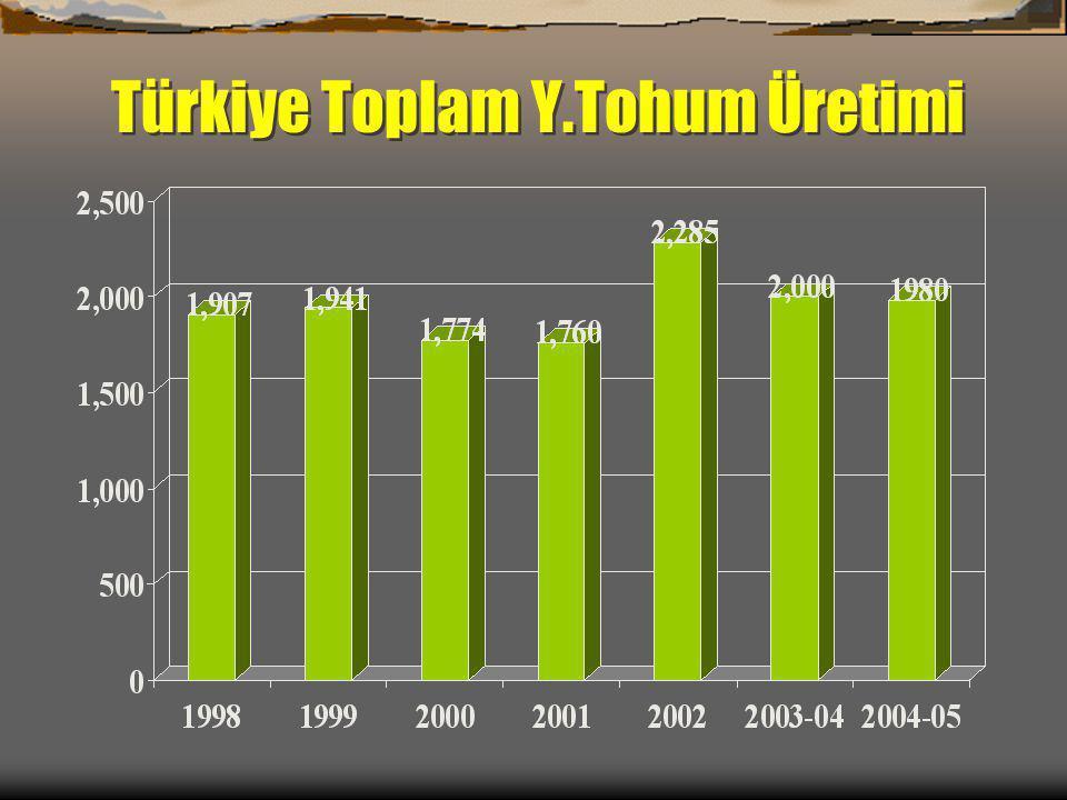 Türkiye Toplam Y.Tohum Üretimi