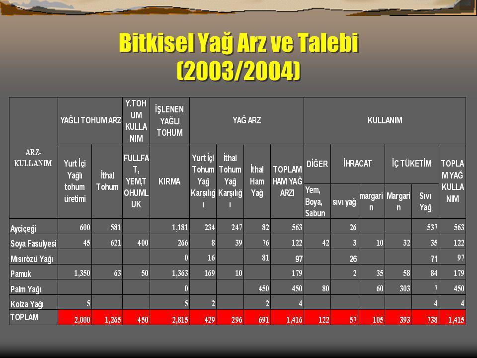 Bitkisel Yağ Arz ve Talebi (2003/2004)
