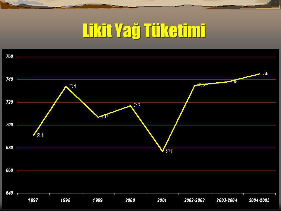Türkiye Yağlı Tohum Projeksiyonu (2013) Nüfusun 2013 yılında 85 milyona ulaşması, Kişi başına likit yağ tüketimim ise 17.6 kg' dan, 21.8 kg' a ulaşması beklenmektedir.