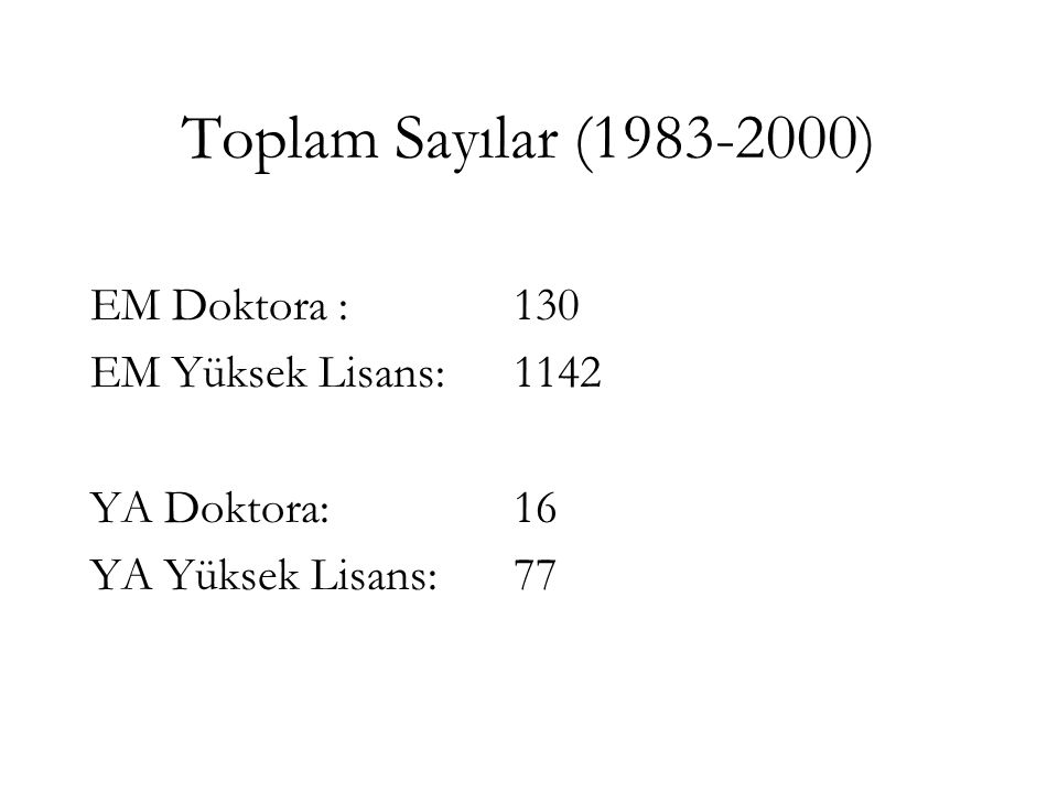 Toplam Sayılar (1983-2000) EM Doktora : 130 EM Yüksek Lisans:1142 YA Doktora:16 YA Yüksek Lisans:77