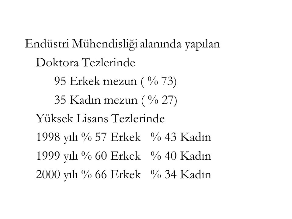 Endüstri Mühendisliği alanında yapılan Doktora Tezlerinde 95 Erkek mezun ( % 73) 35 Kadın mezun ( % 27) Yüksek Lisans Tezlerinde 1998 yılı % 57 Erkek