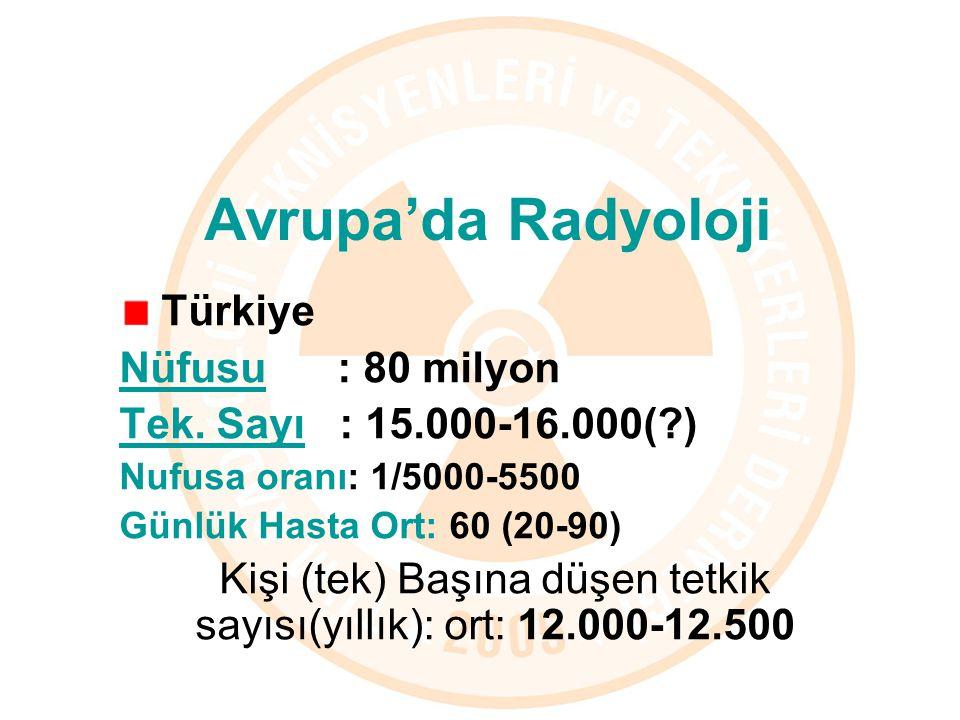 Avrupa'da Radyoloji Türkiye Nüfusu : 80 milyon Tek. Sayı : 15.000-16.000(?) Nufusa oranı: 1/5000-5500 Günlük Hasta Ort: 60 (20-90) Kişi (tek) Başına d
