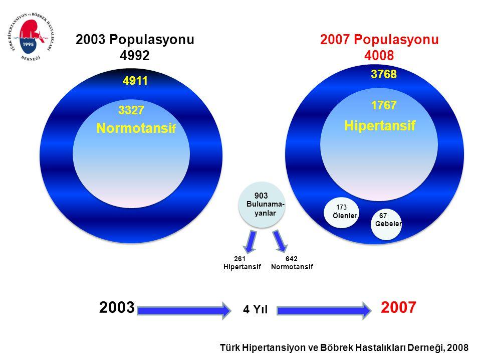 Türk Hipertansiyon ve Böbrek Hastalıkları Derneği, 2008 Normotansi f 4911 3327 2003 2007 Populasyonu 4008 3768 1767 2007 173 Ölenler67 Gebeler 903 Bul