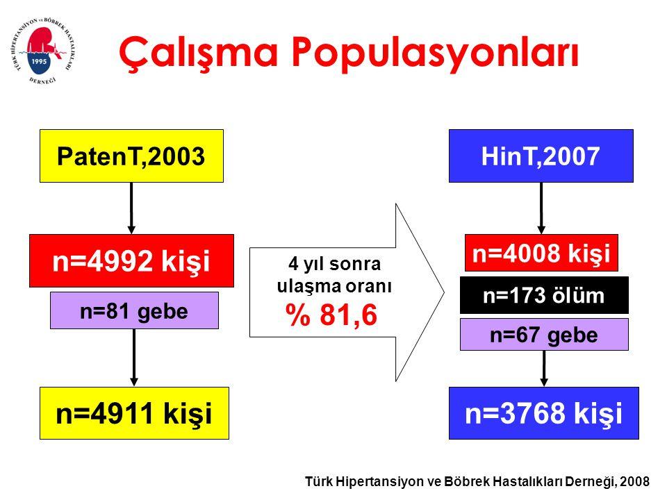 Türk Hipertansiyon ve Böbrek Hastalıkları Derneği, 2008 Çalışma Populasyonları PatenT,2003 n=4992 kişi n=81 gebe n=4911 kişi HinT,2007 n=4008 kişi n=67 gebe n=3768 kişi n=173 ölüm 4 yıl sonra ulaşma oranı % 81,6