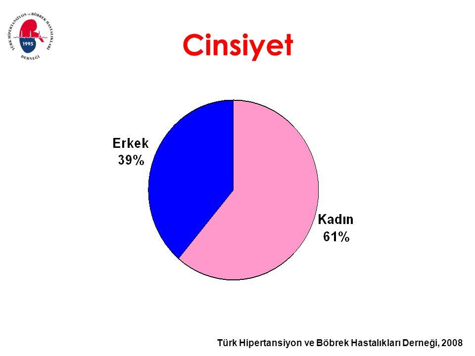 Türk Hipertansiyon ve Böbrek Hastalıkları Derneği, 2008 Cinsiyet