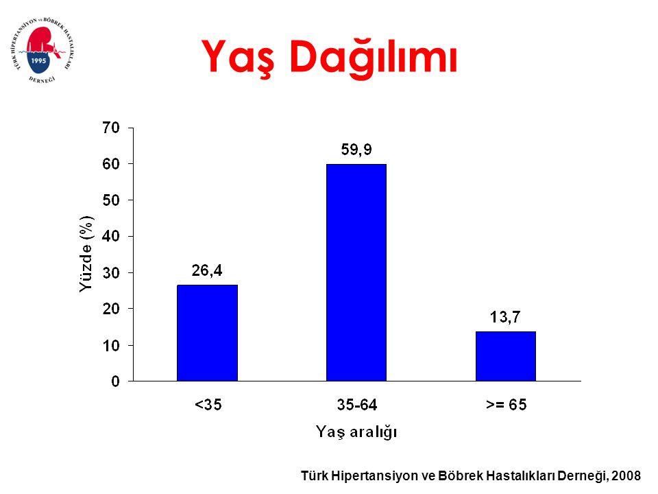 Türk Hipertansiyon ve Böbrek Hastalıkları Derneği, 2008 Yaş Dağılımı