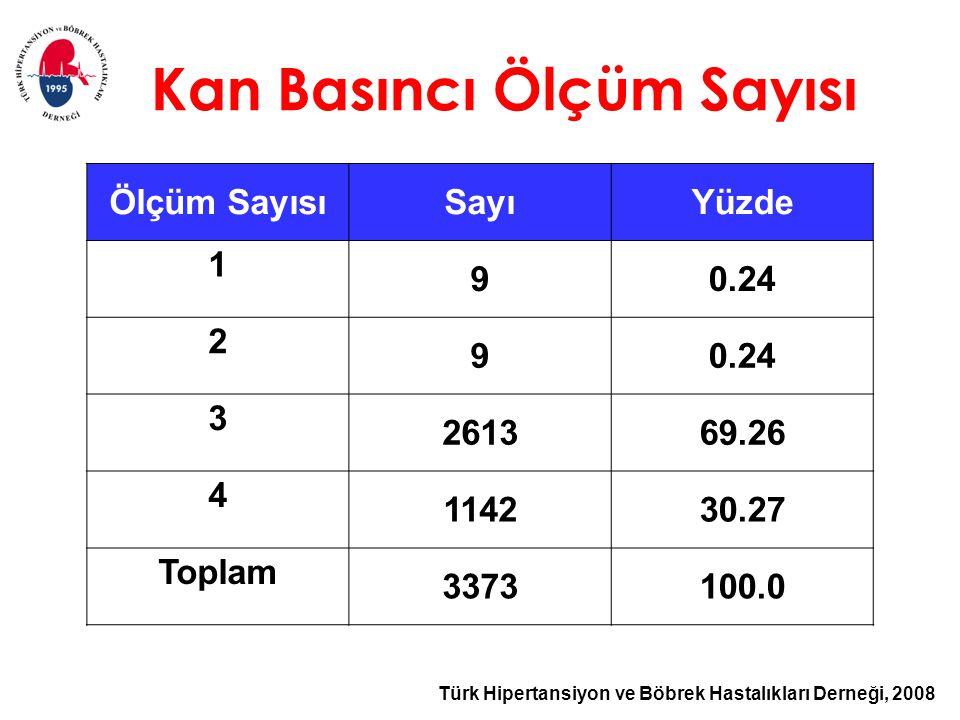 Türk Hipertansiyon ve Böbrek Hastalıkları Derneği, 2008 Kan Basıncı Ölçüm Sayısı Ölçüm SayısıSayıYüzde 1 90.24 2 9 3 261369.26 4 114230.27 Toplam 3373100.0