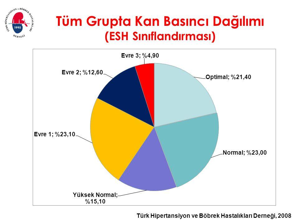 Türk Hipertansiyon ve Böbrek Hastalıkları Derneği, 2008 Tüm Grupta Kan Basıncı Dağılımı (ESH Sınıflandırması)