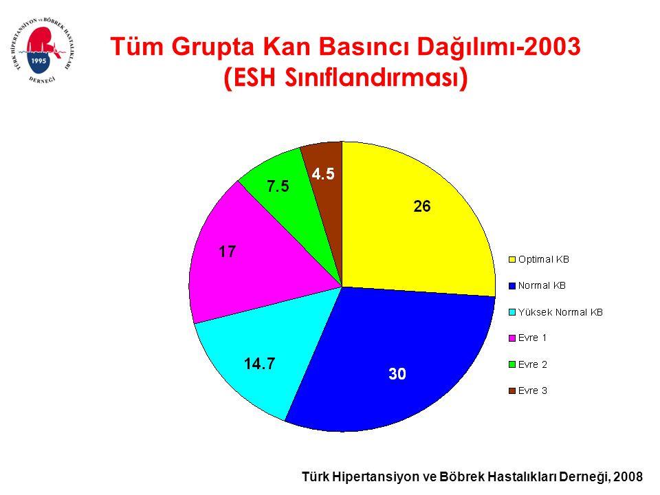 Türk Hipertansiyon ve Böbrek Hastalıkları Derneği, 2008 Tüm Grupta Kan Basıncı Dağılımı-2003 (ESH Sınıflandırması)