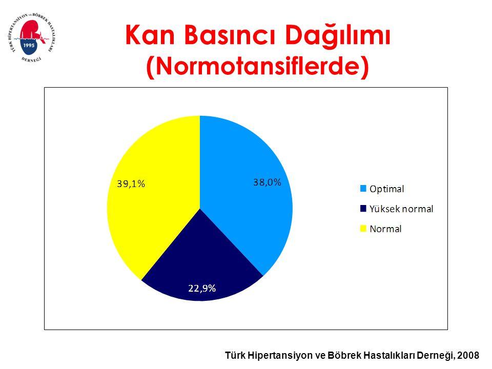 Türk Hipertansiyon ve Böbrek Hastalıkları Derneği, 2008 Kan Basıncı Dağılımı (Normotansiflerde)