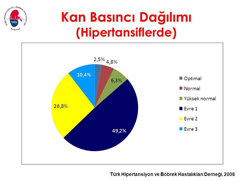 Türk Hipertansiyon ve Böbrek Hastalıkları Derneği, 2008 Kan Basıncı Dağılımı (Hipertansiflerde)