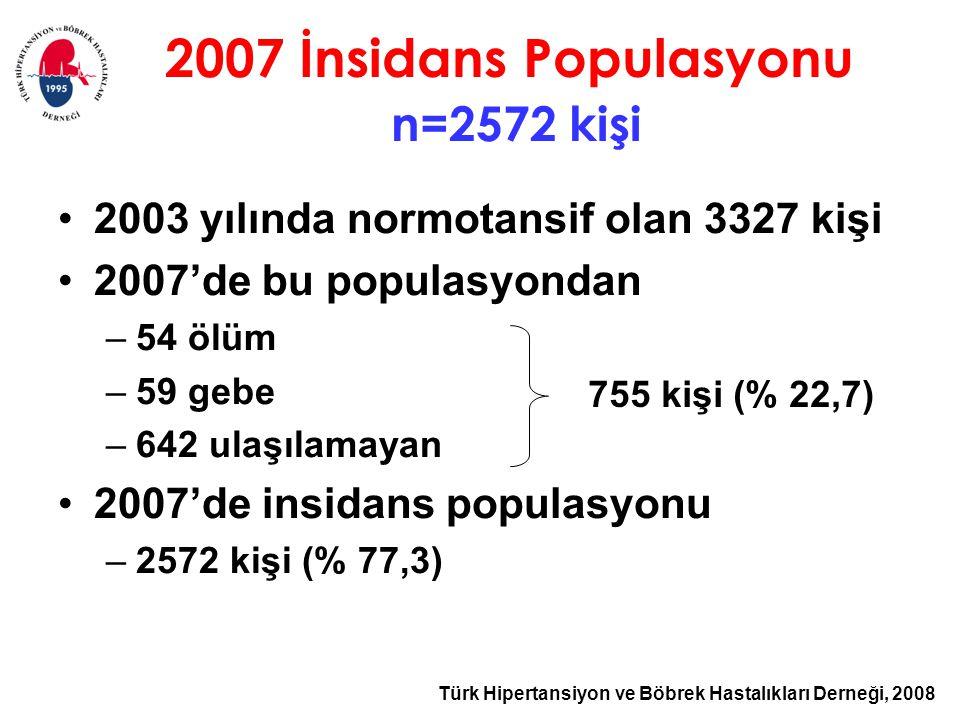 Türk Hipertansiyon ve Böbrek Hastalıkları Derneği, 2008 2003 yılında normotansif olan 3327 kişi 2007'de bu populasyondan –54 ölüm –59 gebe –642 ulaşılamayan 2007'de insidans populasyonu –2572 kişi (% 77,3) 2007 İnsidans Populasyonu n=2572 kişi 755 kişi (% 22,7)