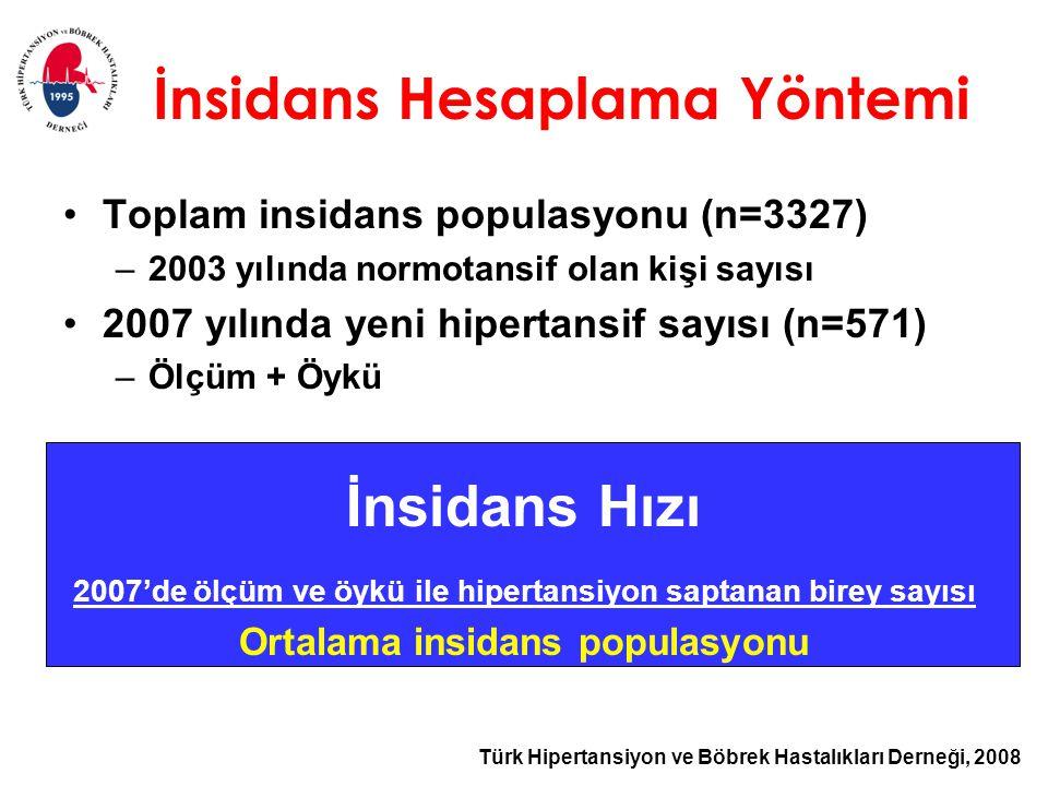 Türk Hipertansiyon ve Böbrek Hastalıkları Derneği, 2008 İnsidans Hesaplama Yöntemi Toplam insidans populasyonu (n=3327) –2003 yılında normotansif olan kişi sayısı 2007 yılında yeni hipertansif sayısı (n=571) –Ölçüm + Öykü İnsidans Hızı 2007'de ölçüm ve öykü ile hipertansiyon saptanan birey sayısı Ortalama insidans populasyonu