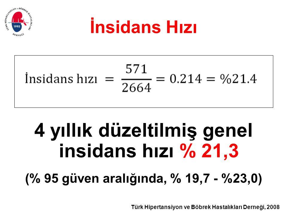 Türk Hipertansiyon ve Böbrek Hastalıkları Derneği, 2008 İnsidans Hızı 4 yıllık düzeltilmiş genel insidans hızı % 21,3 (% 95 güven aralığında, % 19,7 - %23,0)