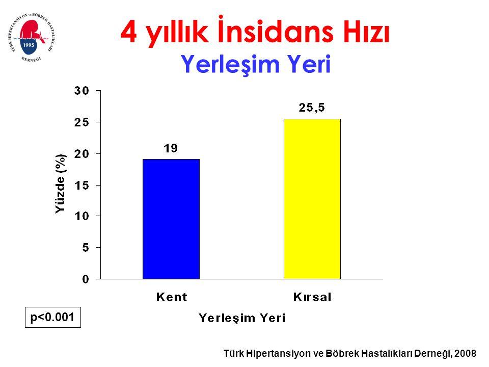 Türk Hipertansiyon ve Böbrek Hastalıkları Derneği, 2008 p<0.001 4 yıllık İnsidans Hızı Yerleşim Yeri
