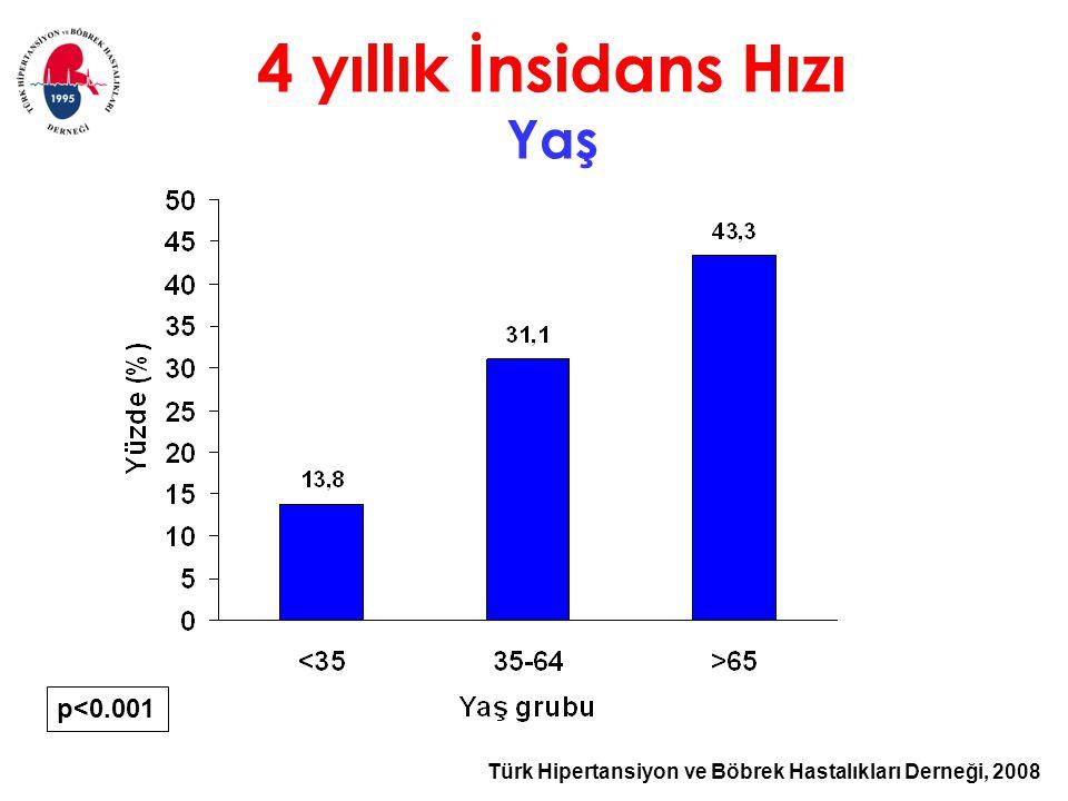 Türk Hipertansiyon ve Böbrek Hastalıkları Derneği, 2008 4 yıllık İnsidans Hızı Yaş p<0.001