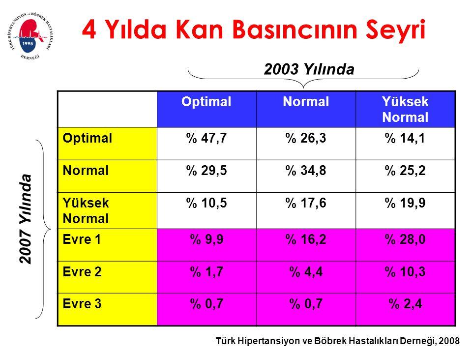 Türk Hipertansiyon ve Böbrek Hastalıkları Derneği, 2008 4 Yılda Kan Basıncının Seyri OptimalNormalYüksek Normal Optimal% 47,7% 26,3% 14,1 Normal% 29,5% 34,8% 25,2 Yüksek Normal % 10,5% 17,6% 19,9 Evre 1% 9,9% 16,2% 28,0 Evre 2% 1,7% 4,4% 10,3 Evre 3% 0,7 % 2,4 2003 Yılında 2007 Yılında