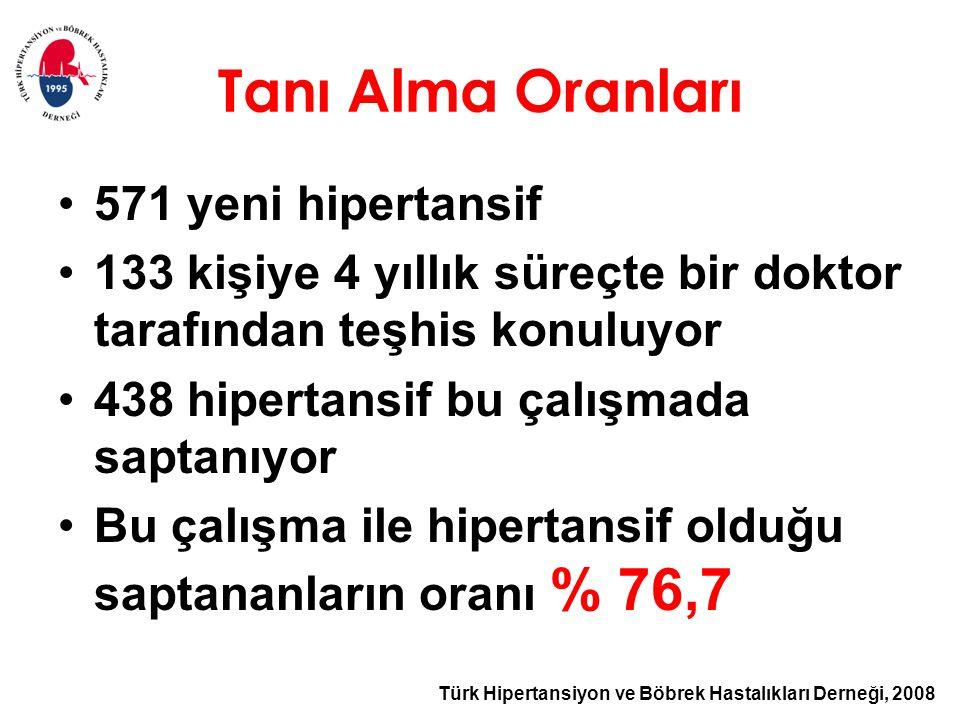Türk Hipertansiyon ve Böbrek Hastalıkları Derneği, 2008 Tanı Alma Oranları 571 yeni hipertansif 133 kişiye 4 yıllık süreçte bir doktor tarafından teşhis konuluyor 438 hipertansif bu çalışmada saptanıyor Bu çalışma ile hipertansif olduğu saptananların oranı % 76,7
