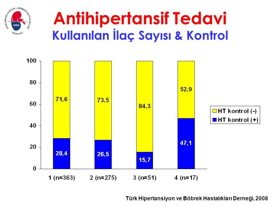 Türk Hipertansiyon ve Böbrek Hastalıkları Derneği, 2008 Antihipertansif Tedavi Kullanılan İlaç Sayısı & Kontrol
